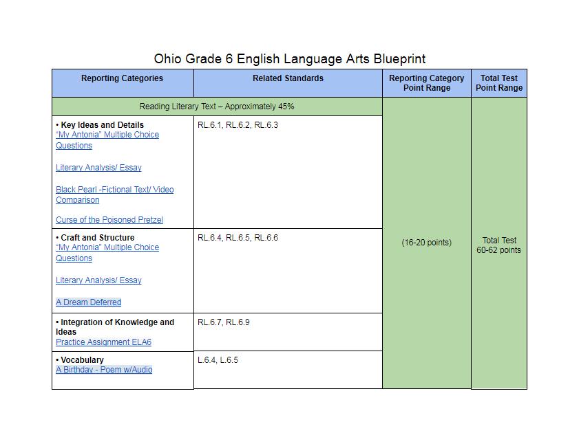 Ohio Grade 6 English Language ArtsBlueprint